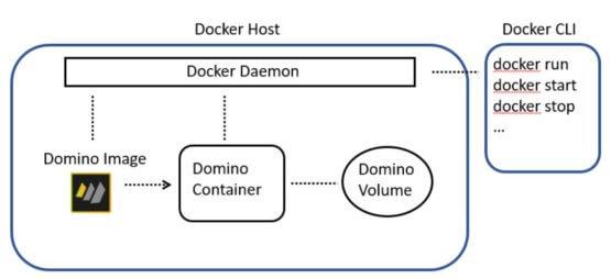 HCL Domino on Docker Version 12